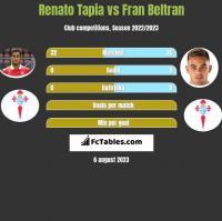 Renato Tapia vs Fran Beltran h2h player stats