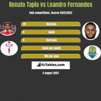 Renato Tapia vs Leandro Fernandes h2h player stats