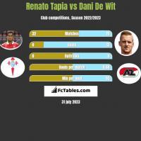 Renato Tapia vs Dani De Wit h2h player stats