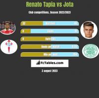 Renato Tapia vs Jota h2h player stats