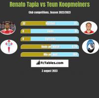 Renato Tapia vs Teun Koopmeiners h2h player stats