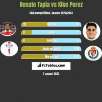 Renato Tapia vs Kike Perez h2h player stats