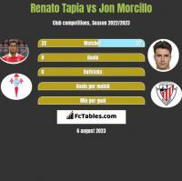 Renato Tapia vs Jon Morcillo h2h player stats