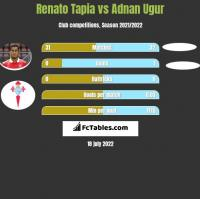 Renato Tapia vs Adnan Ugur h2h player stats