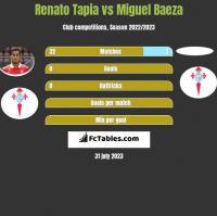 Renato Tapia vs Miguel Baeza h2h player stats