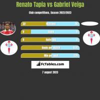 Renato Tapia vs Gabriel Veiga h2h player stats