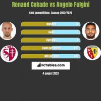 Renaud Cohade vs Angelo Fulgini h2h player stats