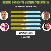 Renaud Cohade vs Baptiste Santamaria h2h player stats