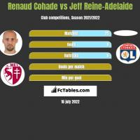Renaud Cohade vs Jeff Reine-Adelaide h2h player stats