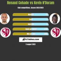 Renaud Cohade vs Kevin N'Doram h2h player stats