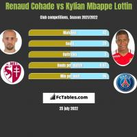 Renaud Cohade vs Kylian Mbappe Lottin h2h player stats