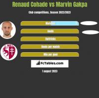 Renaud Cohade vs Marvin Gakpa h2h player stats