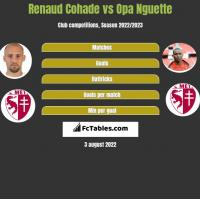 Renaud Cohade vs Opa Nguette h2h player stats