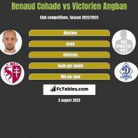 Renaud Cohade vs Victorien Angban h2h player stats