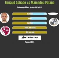 Renaud Cohade vs Mamadou Fofana h2h player stats