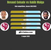 Renaud Cohade vs Habib Maiga h2h player stats