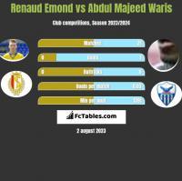 Renaud Emond vs Abdul Majeed Waris h2h player stats