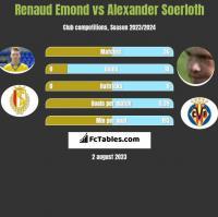 Renaud Emond vs Alexander Soerloth h2h player stats