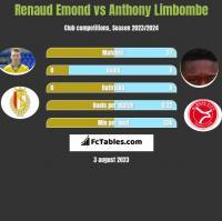 Renaud Emond vs Anthony Limbombe h2h player stats