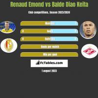 Renaud Emond vs Balde Diao Keita h2h player stats