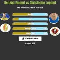 Renaud Emond vs Christophe Lepoint h2h player stats