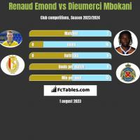 Renaud Emond vs Dieumerci Mbokani h2h player stats