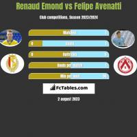 Renaud Emond vs Felipe Avenatti h2h player stats