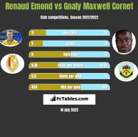 Renaud Emond vs Gnaly Cornet h2h player stats