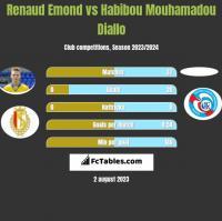 Renaud Emond vs Habibou Mouhamadou Diallo h2h player stats