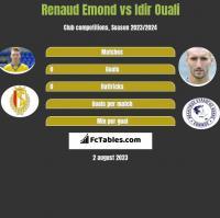 Renaud Emond vs Idir Ouali h2h player stats