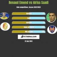 Renaud Emond vs Idriss Saadi h2h player stats