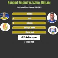 Renaud Emond vs Islam Slimani h2h player stats