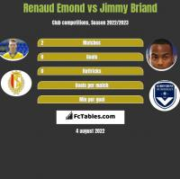 Renaud Emond vs Jimmy Briand h2h player stats