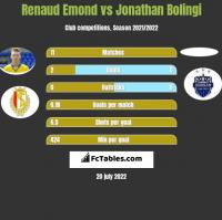 Renaud Emond vs Jonathan Bolingi h2h player stats