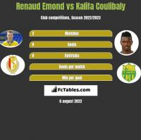 Renaud Emond vs Kalifa Coulibaly h2h player stats