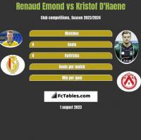 Renaud Emond vs Kristof D'Haene h2h player stats