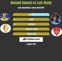 Renaud Emond vs Loic Remy h2h player stats