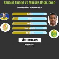 Renaud Emond vs Marcus Regis Coco h2h player stats
