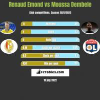 Renaud Emond vs Moussa Dembele h2h player stats