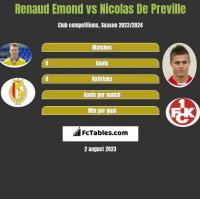 Renaud Emond vs Nicolas De Preville h2h player stats