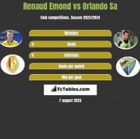 Renaud Emond vs Orlando Sa h2h player stats