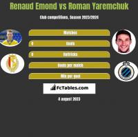 Renaud Emond vs Roman Yaremchuk h2h player stats