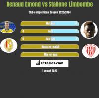 Renaud Emond vs Stallone Limbombe h2h player stats