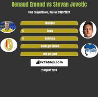 Renaud Emond vs Stevan Jovetic h2h player stats