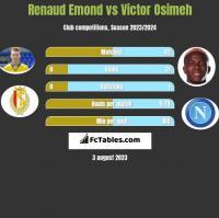Renaud Emond vs Victor Osimeh h2h player stats
