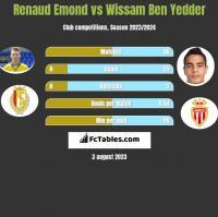 Renaud Emond vs Wissam Ben Yedder h2h player stats