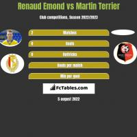 Renaud Emond vs Martin Terrier h2h player stats