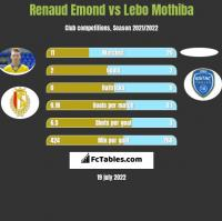 Renaud Emond vs Lebo Mothiba h2h player stats