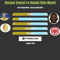 Renaud Emond vs Randal Kolo Muani h2h player stats