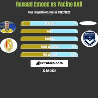 Renaud Emond vs Yacine Adli h2h player stats